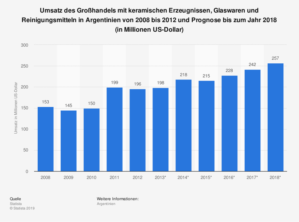Statistik: Umsatz des Großhandels mit keramischen Erzeugnissen, Glaswaren und Reinigungsmitteln in Argentinien von 2008 bis 2012 und Prognose bis zum Jahr 2018 (in Millionen US-Dollar) | Statista