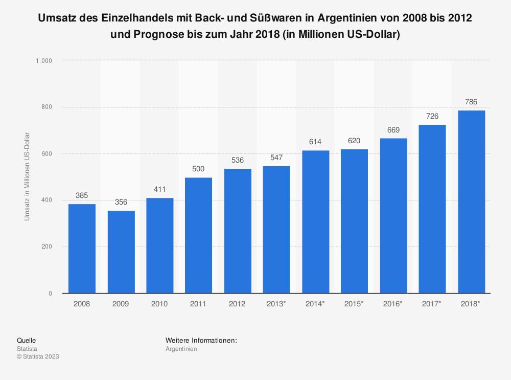 Statistik: Umsatz des Einzelhandels mit Back- und Süßwaren in Argentinien von 2008 bis 2012 und Prognose bis zum Jahr 2018 (in Millionen US-Dollar) | Statista