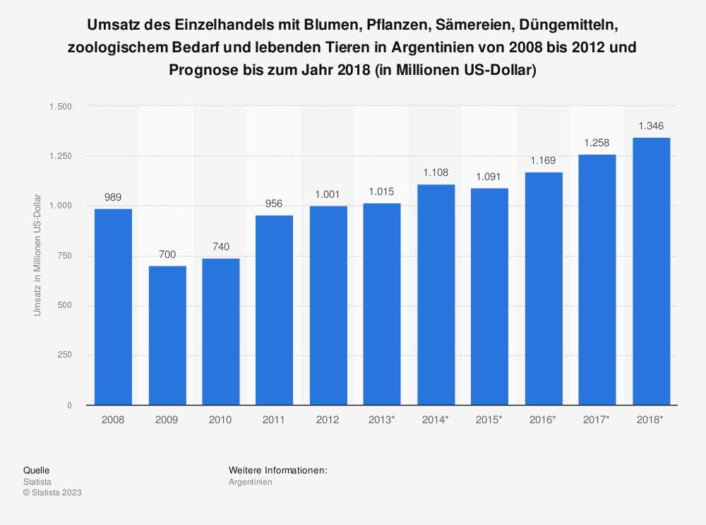 Statistik: Umsatz des Einzelhandels mit Blumen, Pflanzen, Sämereien, Düngemitteln, zoologischem Bedarf und lebenden Tieren in Argentinien von 2008 bis 2012 und Prognose bis zum Jahr 2018 (in Millionen US-Dollar) | Statista