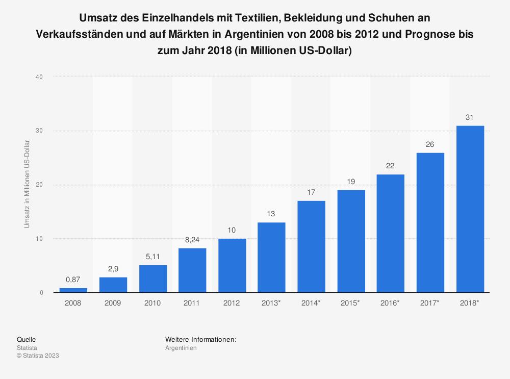 Statistik: Umsatz des Einzelhandels mit Textilien, Bekleidung und Schuhen an Verkaufsständen und auf Märkten in Argentinien von 2008 bis 2012 und Prognose bis zum Jahr 2018 (in Millionen US-Dollar) | Statista