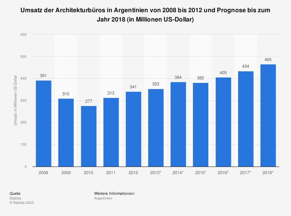 Statistik: Umsatz der Architekturbüros in Argentinien von 2008 bis 2012 und Prognose bis zum Jahr 2018 (in Millionen US-Dollar) | Statista