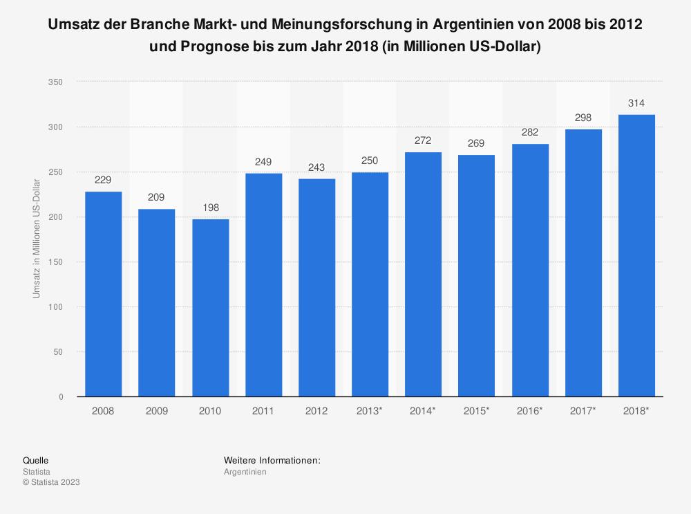 Statistik: Umsatz der Branche Markt- und Meinungsforschung in Argentinien von 2008 bis 2012 und Prognose bis zum Jahr 2018 (in Millionen US-Dollar) | Statista