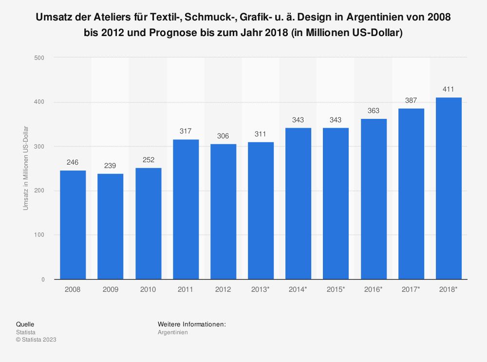 Statistik: Umsatz der Ateliers für Textil-, Schmuck-, Grafik- u. ä. Design in Argentinien von 2008 bis 2012 und Prognose bis zum Jahr 2018 (in Millionen US-Dollar) | Statista