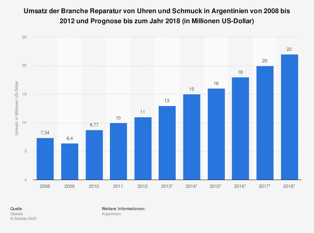 Statistik: Umsatz der Branche Reparatur von Uhren und Schmuck in Argentinien von 2008 bis 2012 und Prognose bis zum Jahr 2018 (in Millionen US-Dollar)   Statista