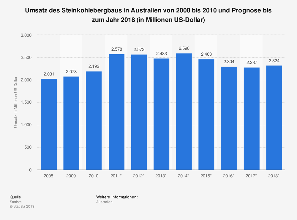 Statistik: Umsatz des Steinkohlebergbaus in Australien von 2008 bis 2010 und Prognose bis zum Jahr 2018 (in Millionen US-Dollar) | Statista
