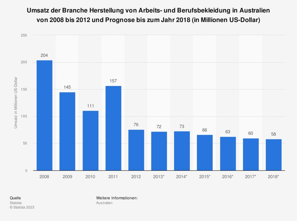Statistik: Umsatz der Branche Herstellung von Arbeits- und Berufsbekleidung in Australien von 2008 bis 2012 und Prognose bis zum Jahr 2018 (in Millionen US-Dollar) | Statista
