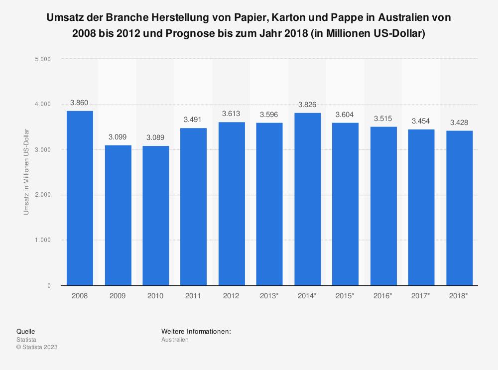 Statistik: Umsatz der Branche Herstellung von Papier, Karton und Pappe in Australien von 2008 bis 2012 und Prognose bis zum Jahr 2018 (in Millionen US-Dollar) | Statista