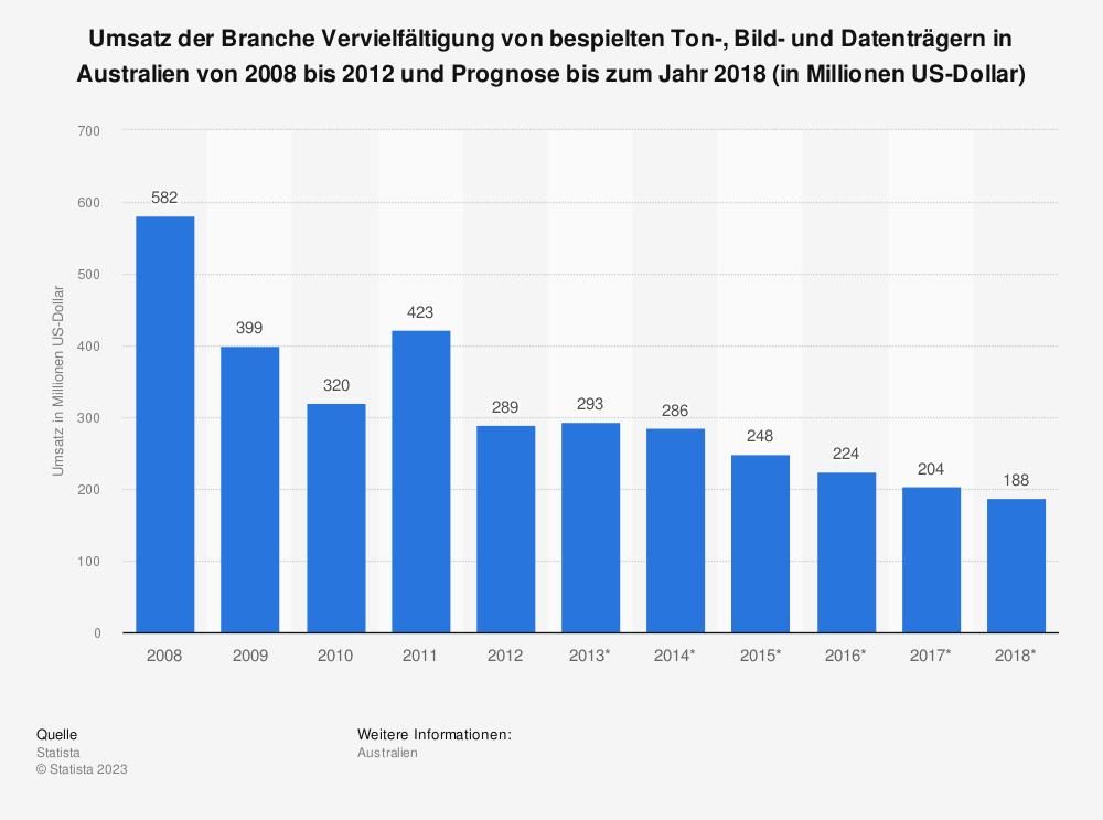 Statistik: Umsatz der Branche Vervielfältigung von bespielten Ton-, Bild- und Datenträgern in Australien von 2008 bis 2012 und Prognose bis zum Jahr 2018 (in Millionen US-Dollar) | Statista