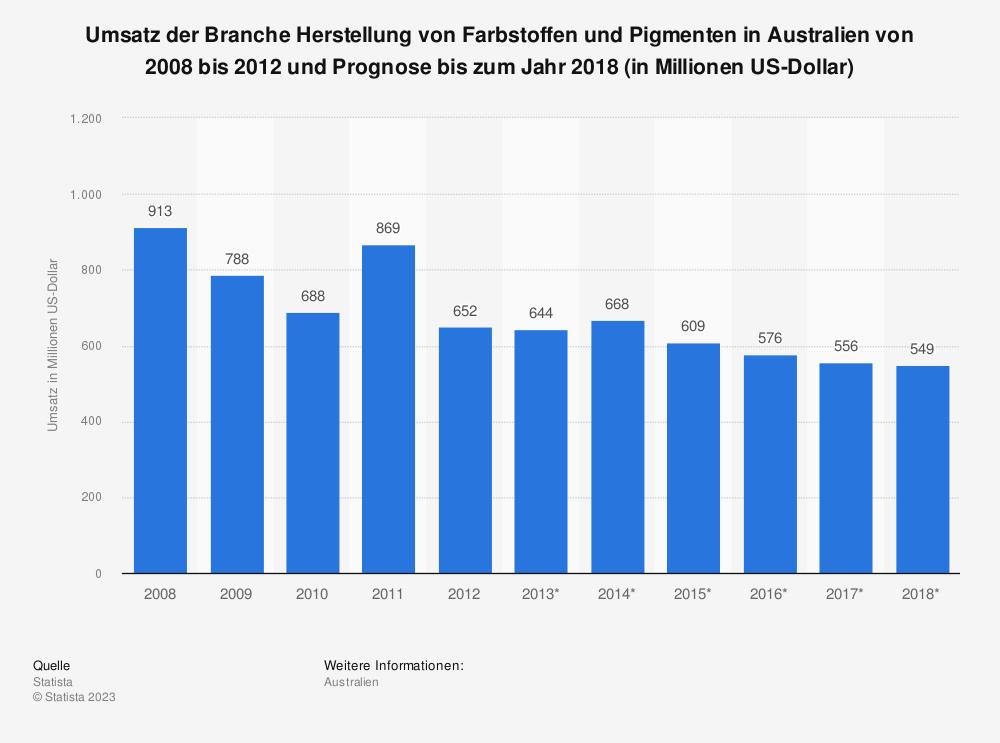 Statistik: Umsatz der Branche Herstellung von Farbstoffen und Pigmenten in Australien von 2008 bis 2012 und Prognose bis zum Jahr 2018 (in Millionen US-Dollar) | Statista