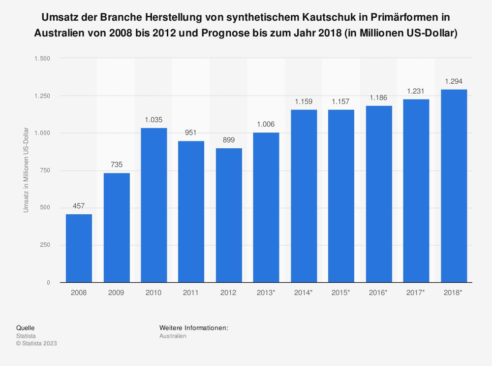 Statistik: Umsatz der Branche Herstellung von synthetischem Kautschuk in Primärformen in Australien von 2008 bis 2012 und Prognose bis zum Jahr 2018 (in Millionen US-Dollar)   Statista
