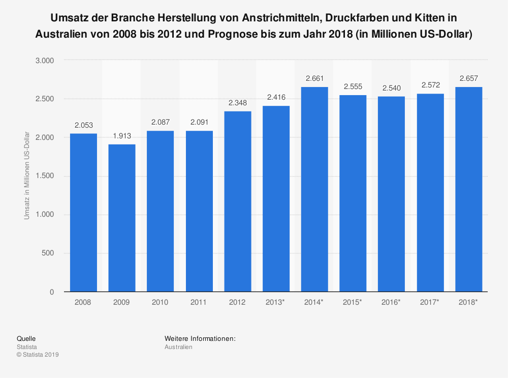 Statistik: Umsatz der Branche Herstellung von Anstrichmitteln, Druckfarben und Kitten in Australien von 2008 bis 2012 und Prognose bis zum Jahr 2018 (in Millionen US-Dollar) | Statista