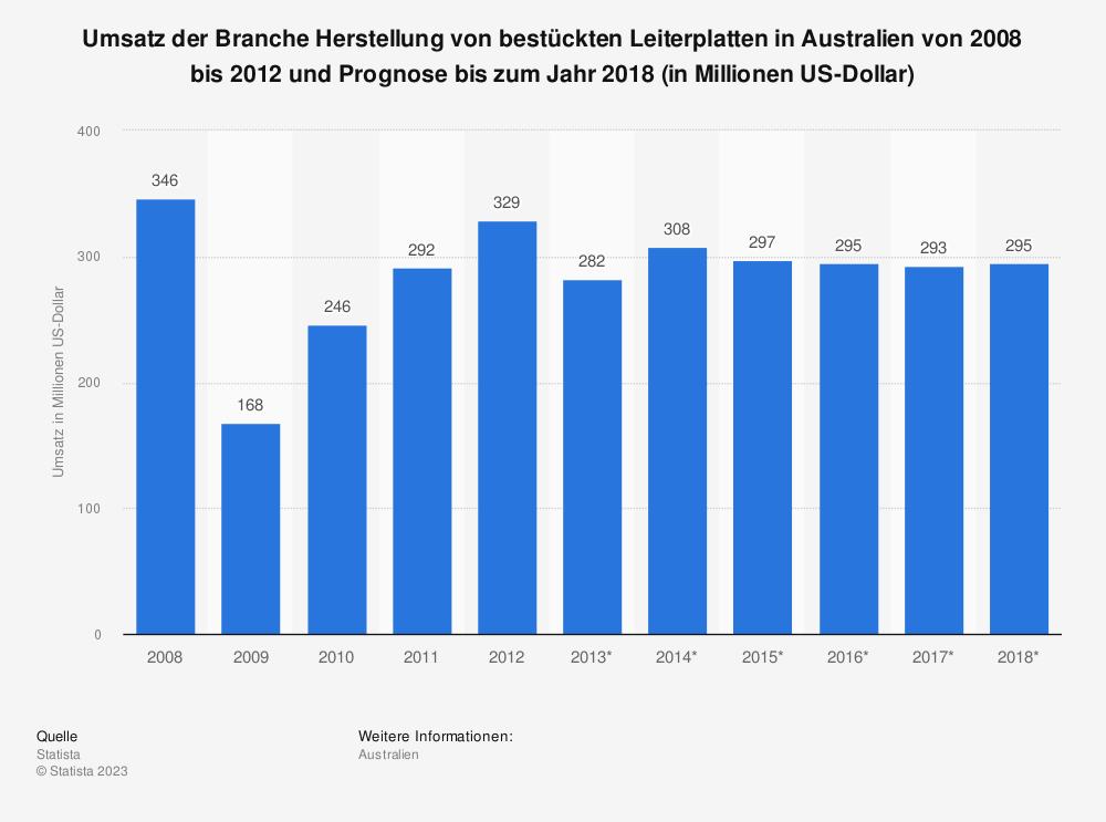 Statistik: Umsatz der Branche Herstellung von bestückten Leiterplatten in Australien von 2008 bis 2012 und Prognose bis zum Jahr 2018 (in Millionen US-Dollar) | Statista