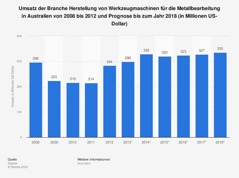 Statistik: Umsatz der Branche Herstellung von Werkzeugmaschinen für die Metallbearbeitung in Australien von 2008 bis 2012 und Prognose bis zum Jahr 2018 (in Millionen US-Dollar)   Statista