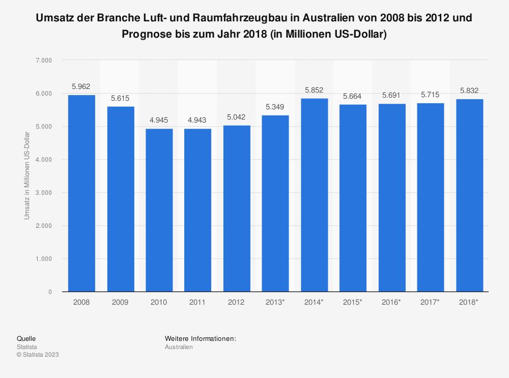 Statistik: Umsatz der Branche Luft- und Raumfahrzeugbau in Australien von 2008 bis 2012 und Prognose bis zum Jahr 2018 (in Millionen US-Dollar) | Statista