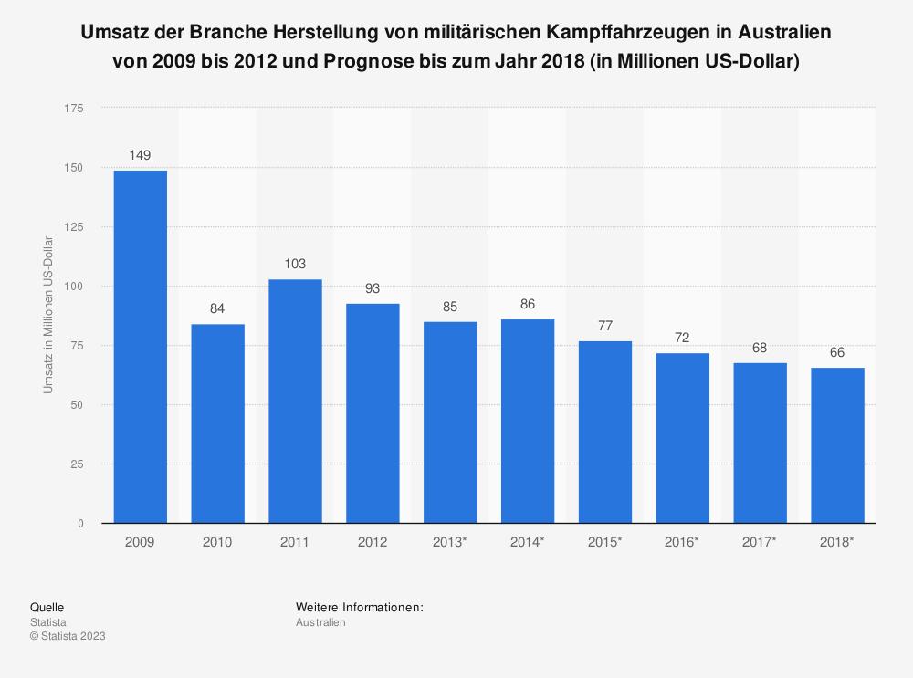 Statistik: Umsatz der Branche Herstellung von militärischen Kampffahrzeugen in Australien von 2009 bis 2012 und Prognose bis zum Jahr 2018 (in Millionen US-Dollar) | Statista