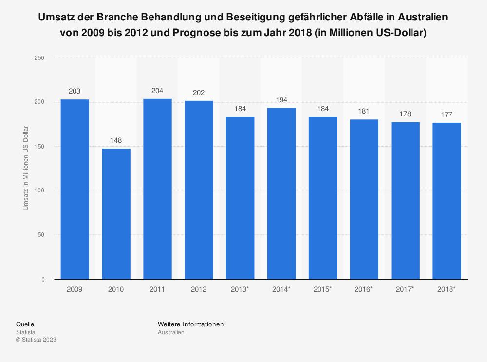 Statistik: Umsatz der Branche Behandlung und Beseitigung gefährlicher Abfälle in Australien von 2009 bis 2012 und Prognose bis zum Jahr 2018 (in Millionen US-Dollar) | Statista