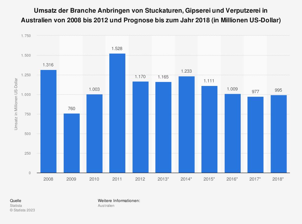 Statistik: Umsatz der Branche Anbringen von Stuckaturen, Gipserei und Verputzerei in Australien von 2008 bis 2012 und Prognose bis zum Jahr 2018 (in Millionen US-Dollar)   Statista