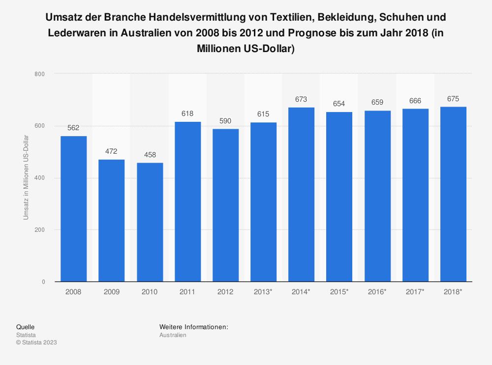 Statistik: Umsatz der Branche Handelsvermittlung von Textilien, Bekleidung, Schuhen und Lederwaren in Australien von 2008 bis 2012 und Prognose bis zum Jahr 2018 (in Millionen US-Dollar) | Statista