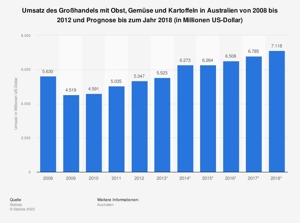 Statistik: Umsatz des Großhandels mit Obst, Gemüse und Kartoffeln in Australien von 2008 bis 2012 und Prognose bis zum Jahr 2018 (in Millionen US-Dollar) | Statista