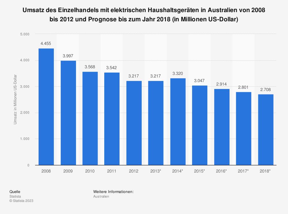 Statistik: Umsatz des Einzelhandels mit elektrischen Haushaltsgeräten in Australien von 2008 bis 2012 und Prognose bis zum Jahr 2018 (in Millionen US-Dollar) | Statista