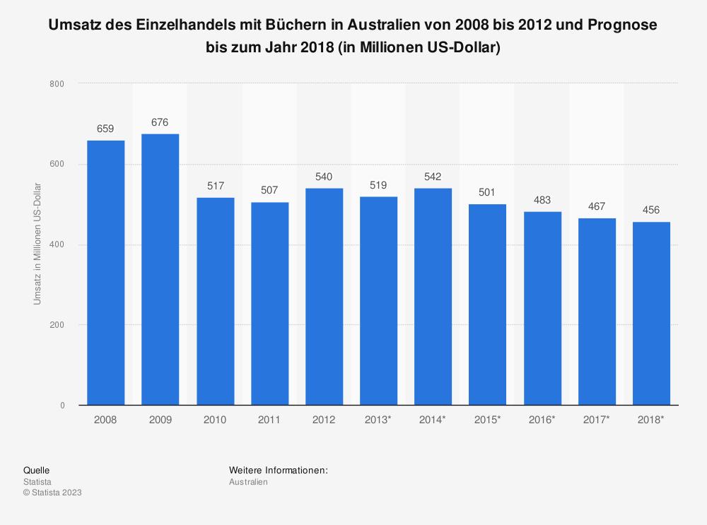 Statistik: Umsatz des Einzelhandels mit Büchern in Australien von 2008 bis 2012 und Prognose bis zum Jahr 2018 (in Millionen US-Dollar) | Statista