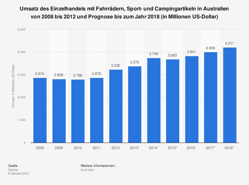 Statistik: Umsatz des Einzelhandels mit Fahrrädern, Sport- und Campingartikeln in Australien von 2008 bis 2012 und Prognose bis zum Jahr 2018 (in Millionen US-Dollar)   Statista
