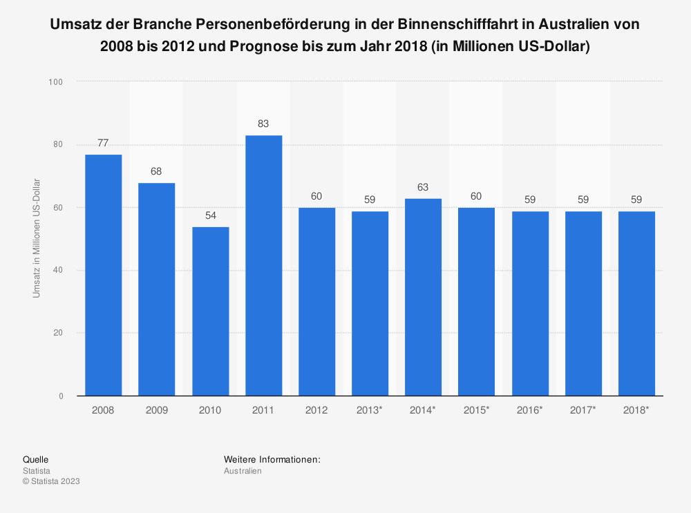 Statistik: Umsatz der Branche Personenbeförderung in der Binnenschifffahrt in Australien von 2008 bis 2012 und Prognose bis zum Jahr 2018 (in Millionen US-Dollar) | Statista