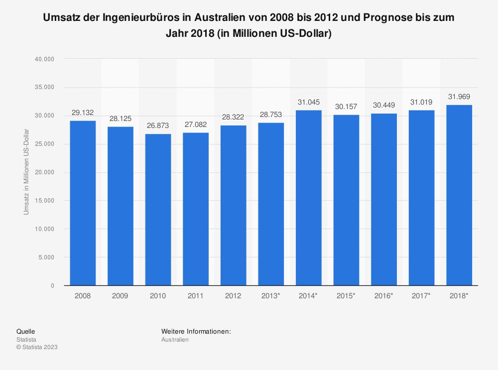 Statistik: Umsatz der Ingenieurbüros in Australien von 2008 bis 2012 und Prognose bis zum Jahr 2018 (in Millionen US-Dollar)   Statista