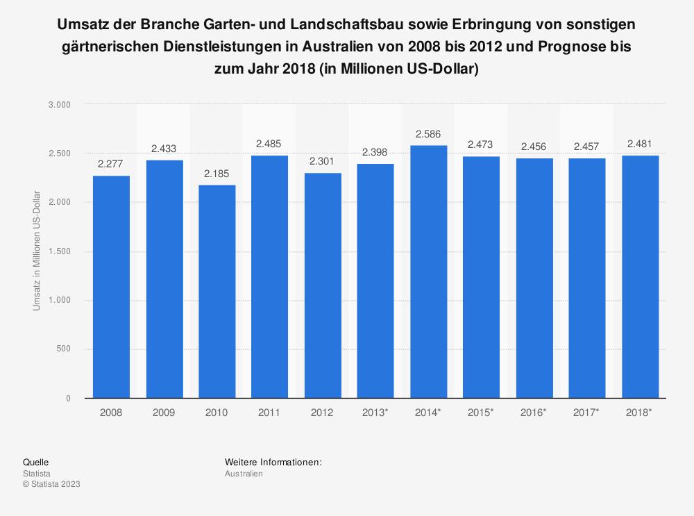 Statistik: Umsatz der Branche Garten- und Landschaftsbau sowie Erbringung von sonstigen gärtnerischen Dienstleistungen in Australien von 2008 bis 2012 und Prognose bis zum Jahr 2018 (in Millionen US-Dollar) | Statista