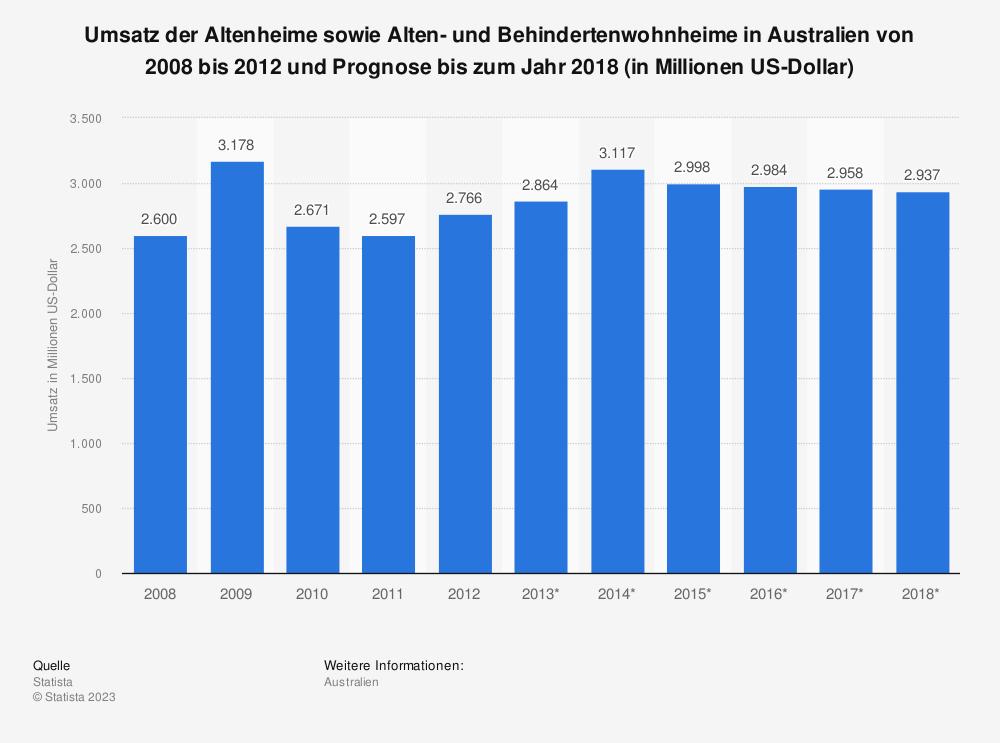 Statistik: Umsatz der Altenheime sowie Alten- und Behindertenwohnheime in Australien von 2008 bis 2012 und Prognose bis zum Jahr 2018 (in Millionen US-Dollar) | Statista