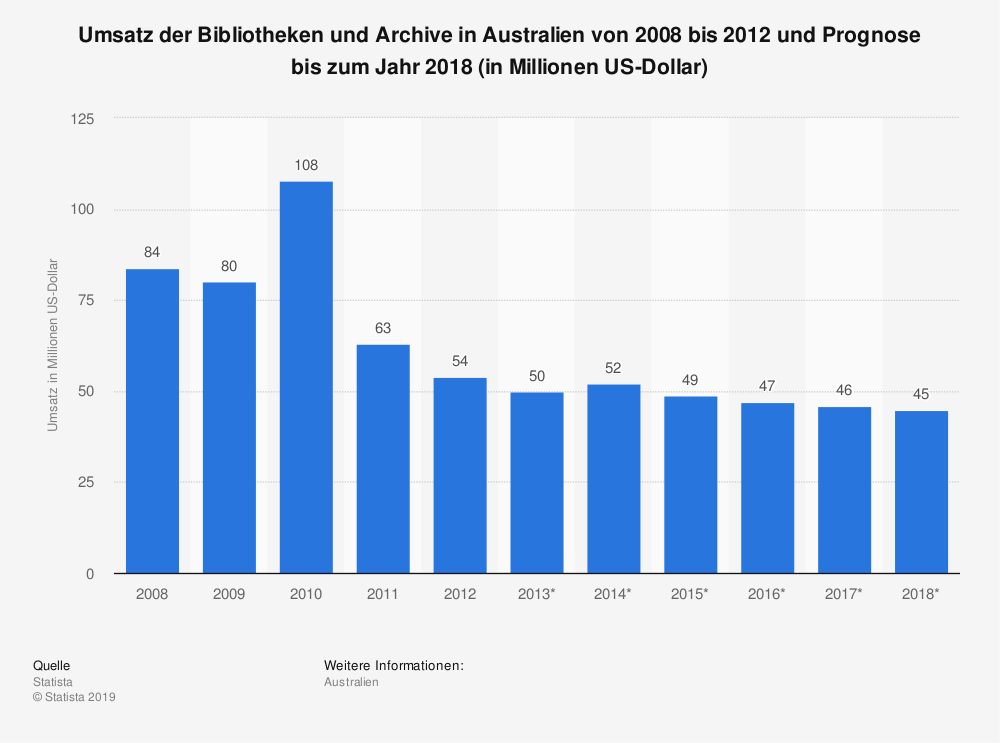 Statistik: Umsatz der Bibliotheken und Archive in Australien von 2008 bis 2012 und Prognose bis zum Jahr 2018 (in Millionen US-Dollar) | Statista