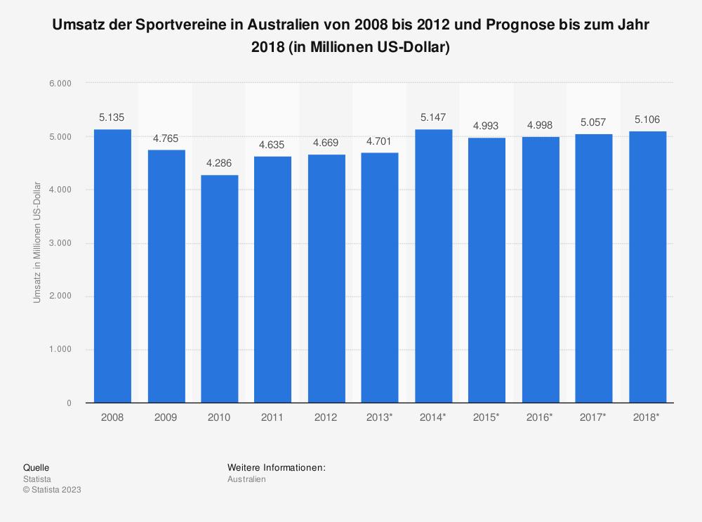 Statistik: Umsatz der Sportvereine in Australien von 2008 bis 2012 und Prognose bis zum Jahr 2018 (in Millionen US-Dollar) | Statista