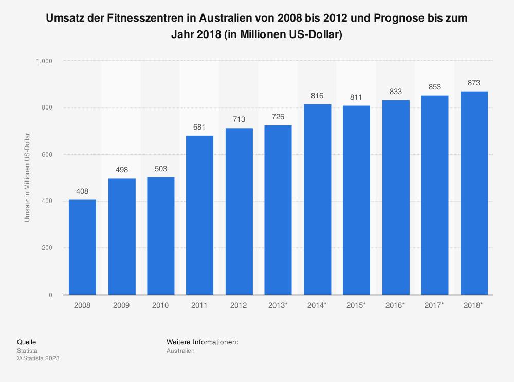 Statistik: Umsatz der Fitnesszentren in Australien von 2008 bis 2012 und Prognose bis zum Jahr 2018 (in Millionen US-Dollar) | Statista