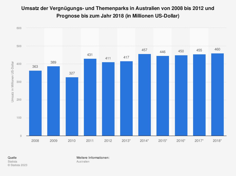 Statistik: Umsatz der Vergnügungs- und Themenparks in Australien von 2008 bis 2012 und Prognose bis zum Jahr 2018 (in Millionen US-Dollar) | Statista