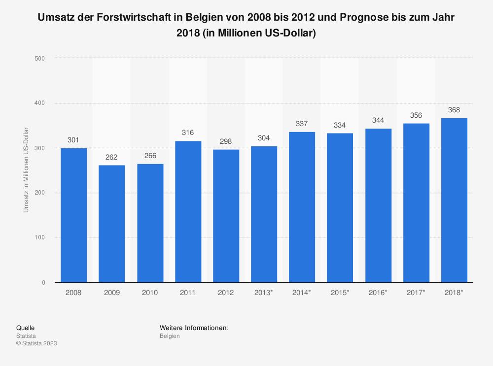 Statistik: Umsatz der Forstwirtschaft in Belgien von 2008 bis 2012 und Prognose bis zum Jahr 2018 (in Millionen US-Dollar) | Statista