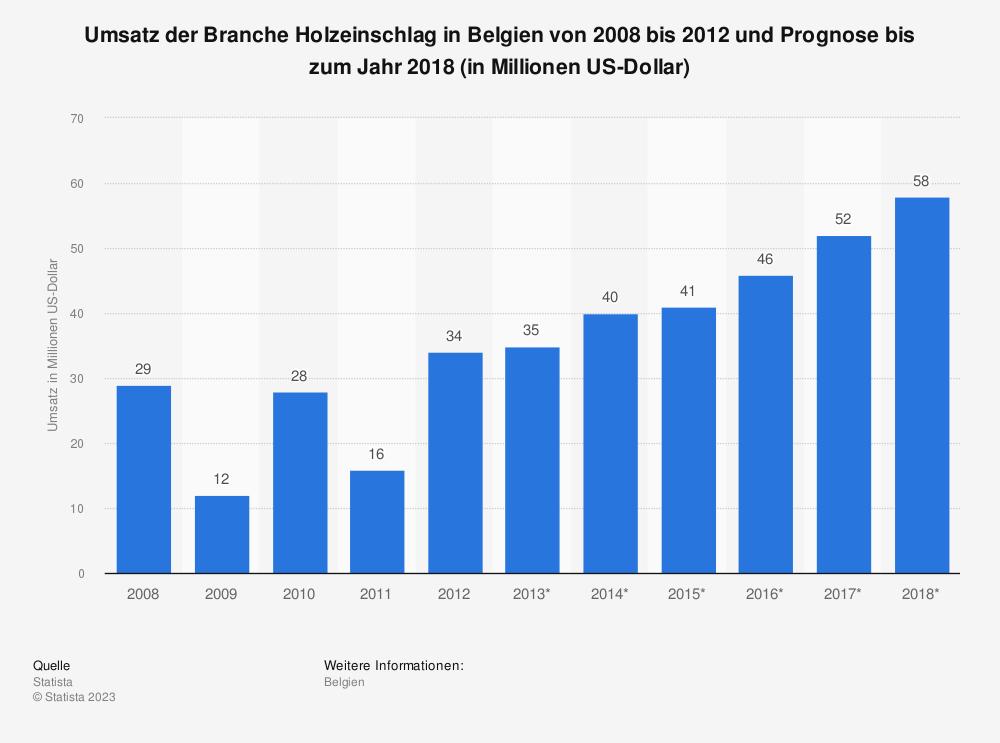 Statistik: Umsatz der Branche Holzeinschlag in Belgien von 2008 bis 2012 und Prognose bis zum Jahr 2018 (in Millionen US-Dollar) | Statista
