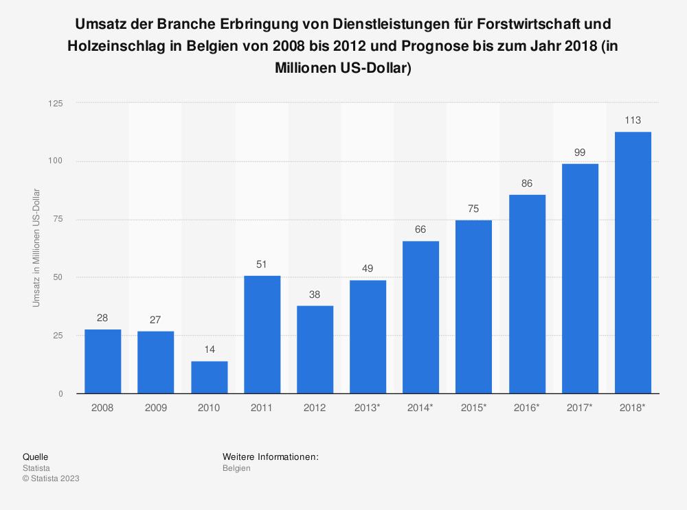 Statistik: Umsatz der Branche Erbringung von Dienstleistungen für Forstwirtschaft und Holzeinschlag in Belgien von 2008 bis 2012 und Prognose bis zum Jahr 2018 (in Millionen US-Dollar) | Statista