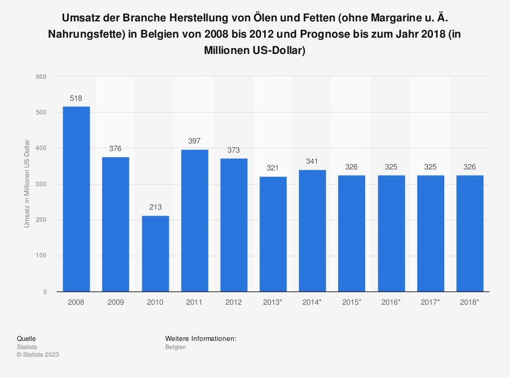 Statistik: Umsatz der Branche Herstellung von Ölen und Fetten (ohne Margarine u. Ä. Nahrungsfette) in Belgien von 2008 bis 2012 und Prognose bis zum Jahr 2018 (in Millionen US-Dollar) | Statista