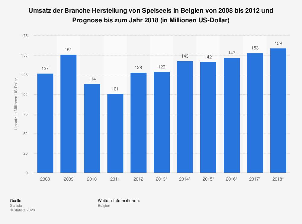 Statistik: Umsatz der Branche Herstellung von Speiseeis in Belgien von 2008 bis 2012 und Prognose bis zum Jahr 2018 (in Millionen US-Dollar) | Statista
