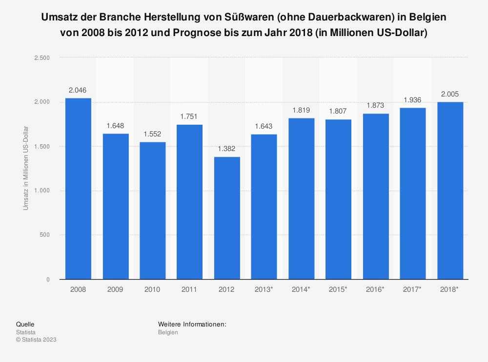 Statistik: Umsatz der Branche Herstellung von Süßwaren (ohne Dauerbackwaren) in Belgien von 2008 bis 2012 und Prognose bis zum Jahr 2018 (in Millionen US-Dollar) | Statista