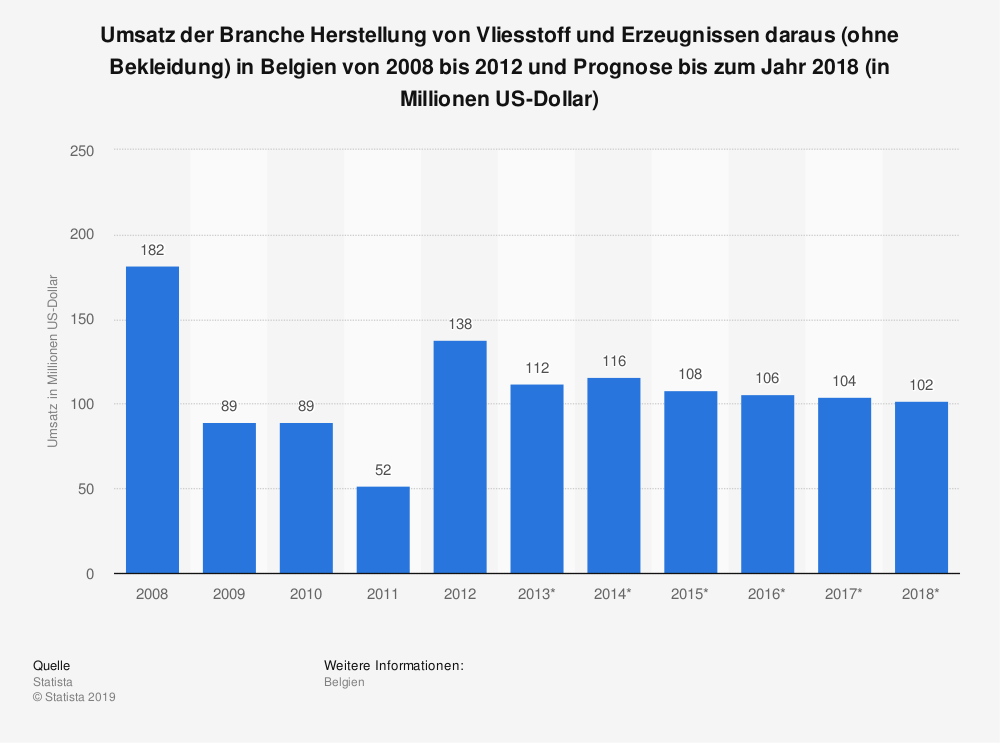 Statistik: Umsatz der Branche Herstellung von Vliesstoff und Erzeugnissen daraus (ohne Bekleidung) in Belgien von 2008 bis 2012 und Prognose bis zum Jahr 2018 (in Millionen US-Dollar) | Statista