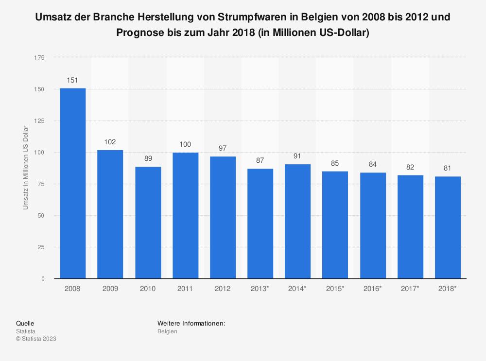 Statistik: Umsatz der Branche Herstellung von Strumpfwaren in Belgien von 2008 bis 2012 und Prognose bis zum Jahr 2018 (in Millionen US-Dollar) | Statista