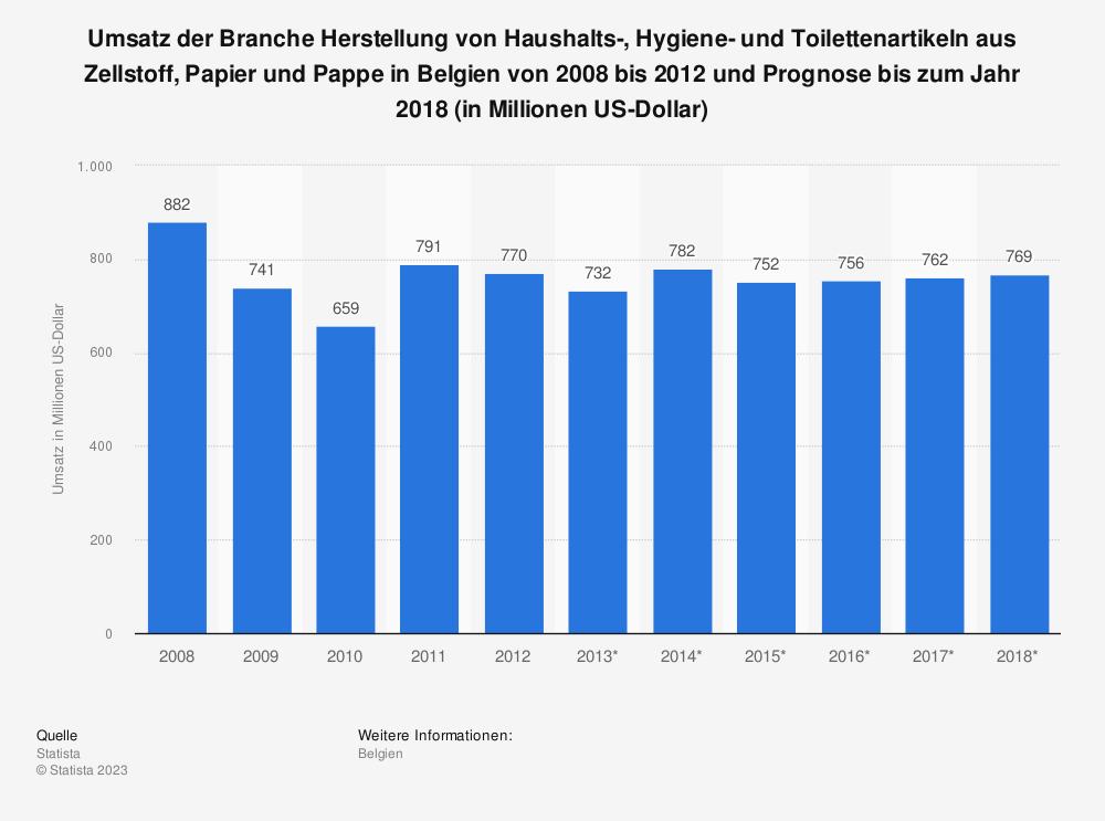 Statistik: Umsatz der Branche Herstellung von Haushalts-, Hygiene- und Toilettenartikeln aus Zellstoff, Papier und Pappe in Belgien von 2008 bis 2012 und Prognose bis zum Jahr 2018 (in Millionen US-Dollar)   Statista