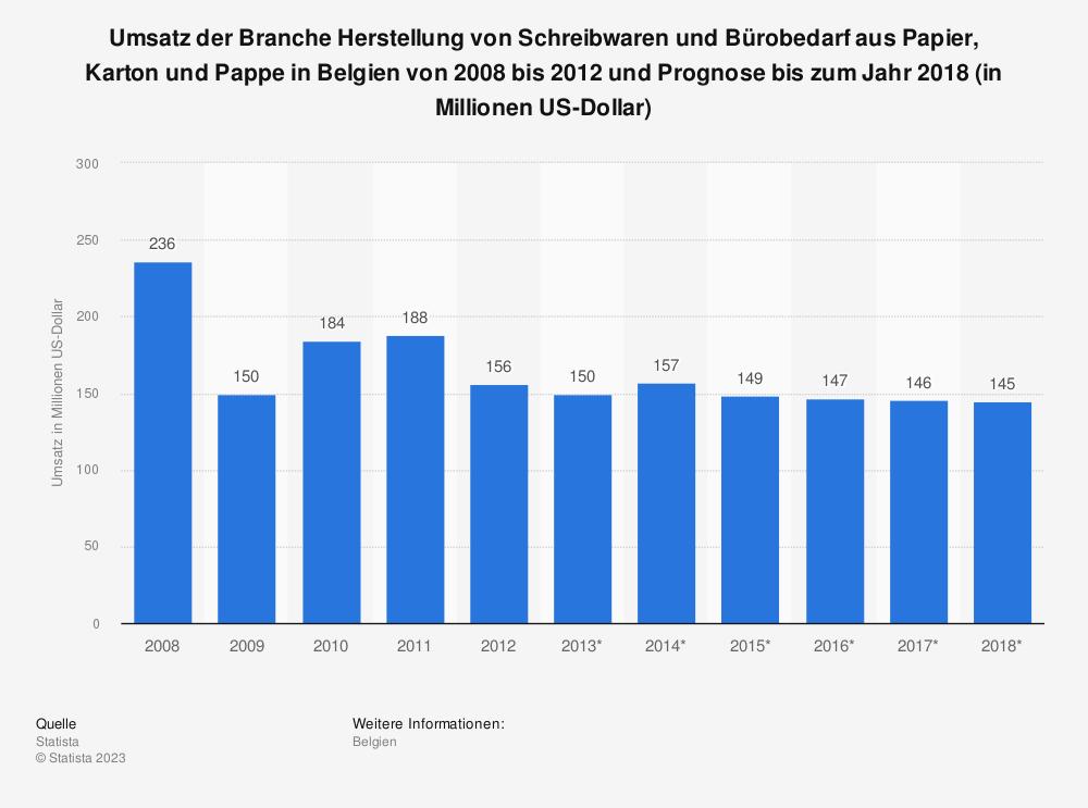 Statistik: Umsatz der Branche Herstellung von Schreibwaren und Bürobedarf aus Papier, Karton und Pappe in Belgien von 2008 bis 2012 und Prognose bis zum Jahr 2018 (in Millionen US-Dollar) | Statista