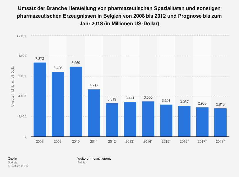 Statistik: Umsatz der Branche Herstellung von pharmazeutischen Spezialitäten und sonstigen pharmazeutischen Erzeugnissen in Belgien von 2008 bis 2012 und Prognose bis zum Jahr 2018 (in Millionen US-Dollar) | Statista