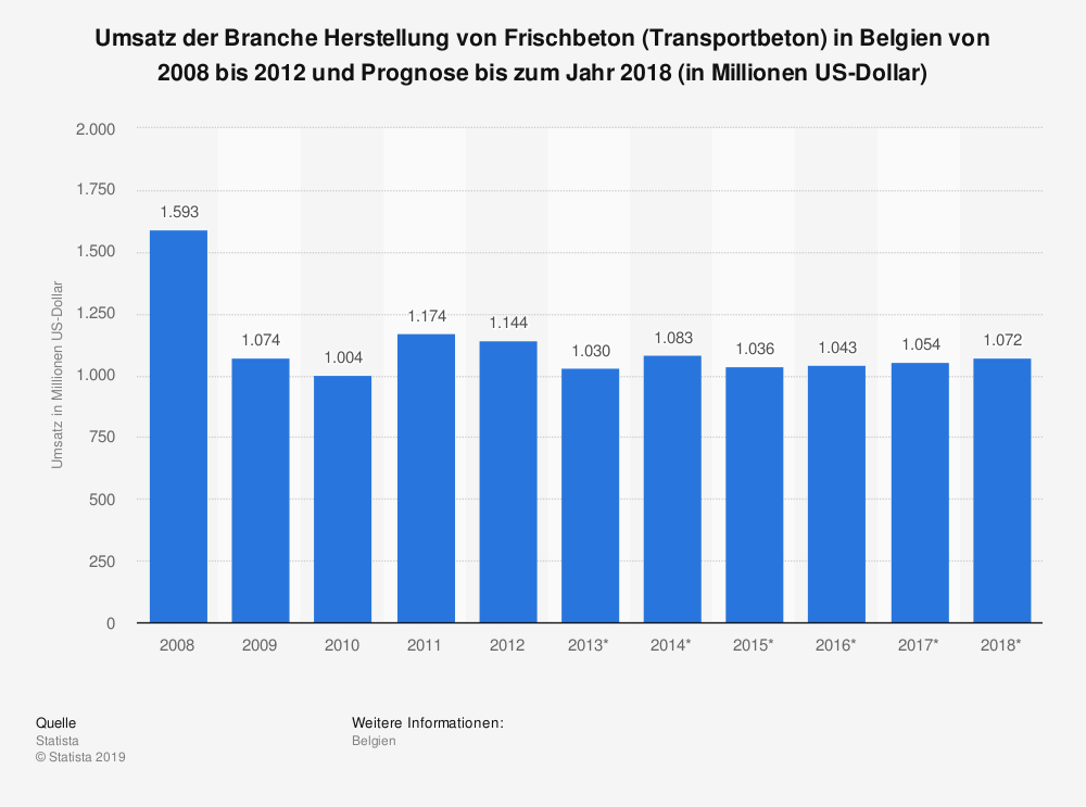 Statistik: Umsatz der Branche Herstellung von Frischbeton (Transportbeton) in Belgien von 2008 bis 2012 und Prognose bis zum Jahr 2018 (in Millionen US-Dollar) | Statista
