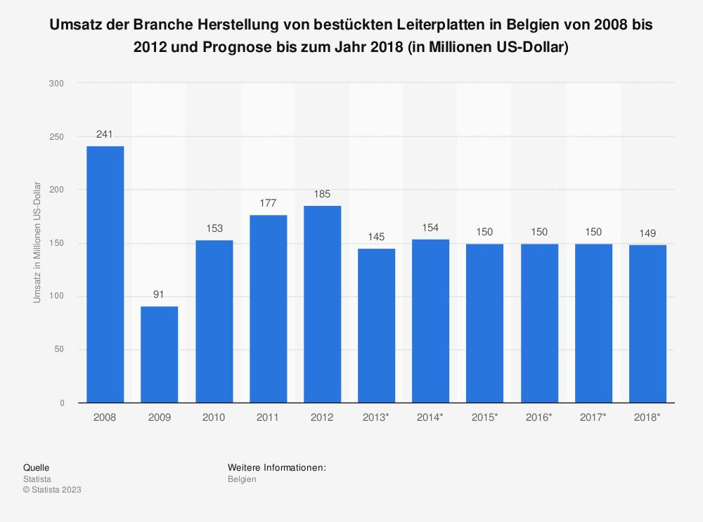 Statistik: Umsatz der Branche Herstellung von bestückten Leiterplatten in Belgien von 2008 bis 2012 und Prognose bis zum Jahr 2018 (in Millionen US-Dollar)   Statista