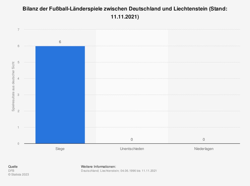 Statistik: Bilanz der Fußball-Länderspiele zwischen Deutschland und Liechtenstein (Stand: 28.03.2009) | Statista