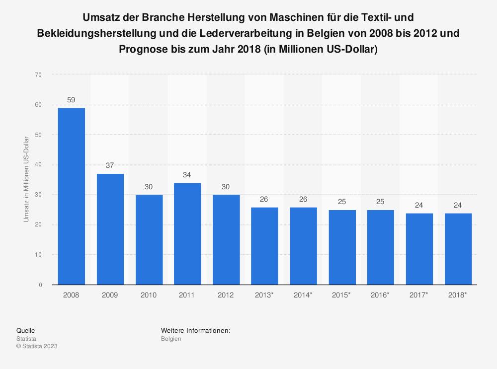 Statistik: Umsatz der Branche Herstellung von Maschinen für die Textil- und Bekleidungsherstellung und die Lederverarbeitung in Belgien von 2008 bis 2012 und Prognose bis zum Jahr 2018 (in Millionen US-Dollar)   Statista