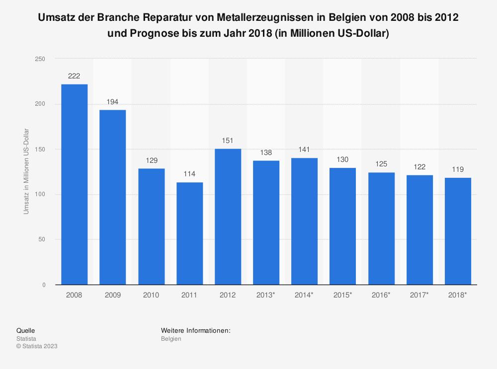 Statistik: Umsatz der Branche Reparatur von Metallerzeugnissen in Belgien von 2008 bis 2012 und Prognose bis zum Jahr 2018 (in Millionen US-Dollar) | Statista